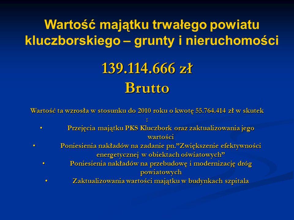 Wartość majątku trwałego powiatu kluczborskiego – grunty i nieruchomości 139.114.666 zł Brutto Wartość ta wzrosła w stosunku do 2010 roku o kwotę 55.764.414 zł w skutek : Przejęcia majątku PKS Kluczbork oraz zaktualizowania jego wartości Przejęcia majątku PKS Kluczbork oraz zaktualizowania jego wartości Poniesienia nakładów na zadanie pn. Zwiększenie efektywności energetycznej w obiektach oświatowych Poniesienia nakładów na zadanie pn. Zwiększenie efektywności energetycznej w obiektach oświatowych Poniesienia nakładów na przebudowę i modernizację dróg powiatowych Poniesienia nakładów na przebudowę i modernizację dróg powiatowych Zaktualizowania wartości majątku w budynkach szpitala Zaktualizowania wartości majątku w budynkach szpitala