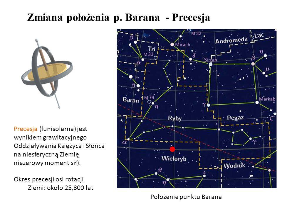 Położenie punktu Barana Precesja (lunisolarna) jest wynikiem grawitacyjnego Oddziaływania Księżyca i Słońca na niesferyczną Ziemię niezerowy moment sił).