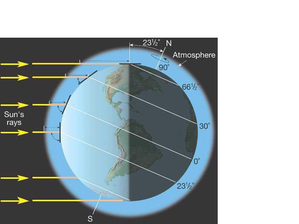 Dzień przesilenia zimowego (21.12) – Słońce w punkcie Koziorożca.
