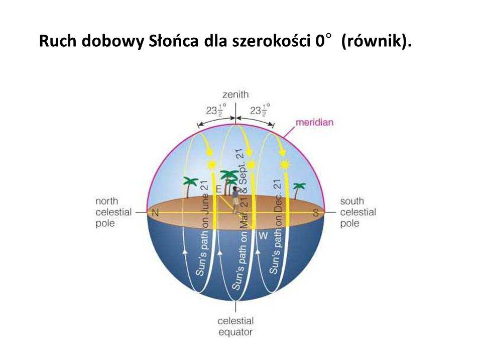 Ruch dobowy Słońca dla szerokości 0° (równik).