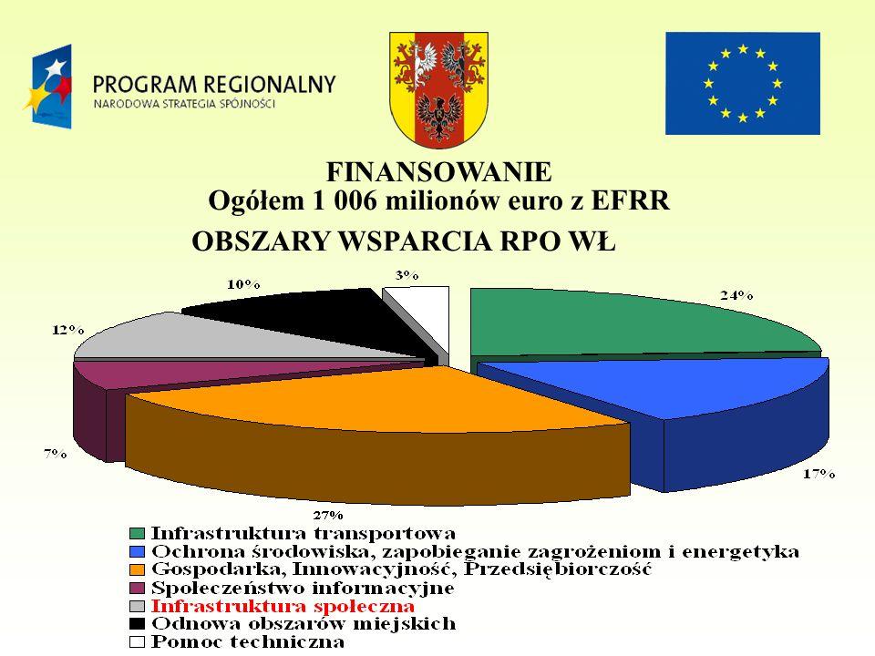 OBSZARY WSPARCIA RPO WŁ FINANSOWANIE Ogółem 1 006 milionów euro z EFRR