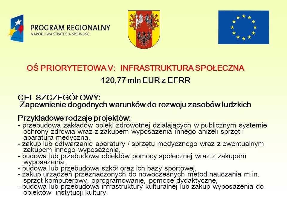 OŚ PRIORYTETOWA V: INFRASTRUKTURA SPOŁECZNA 120,77 mln EUR z EFRR CEL SZCZEGÓŁOWY: Zapewnienie dogodnych warunków do rozwoju zasobów ludzkich Przykładowe rodzaje projektów: - przebudowa zakładów opieki zdrowotnej działających w publicznym systemie ochrony zdrowia wraz z zakupem wyposażenia innego aniżeli sprzęt i aparatura medyczna, - zakup lub odtwarzanie aparatury / sprzętu medycznego wraz z ewentualnym zakupem innego wyposażenia, - budowa lub przebudowa obiektów pomocy społecznej wraz z zakupem wyposażenia, - budowa lub przebudowa szkół oraz ich bazy sportowej, - zakup urządzeń przeznaczonych do nowoczesnych metod nauczania m.in.