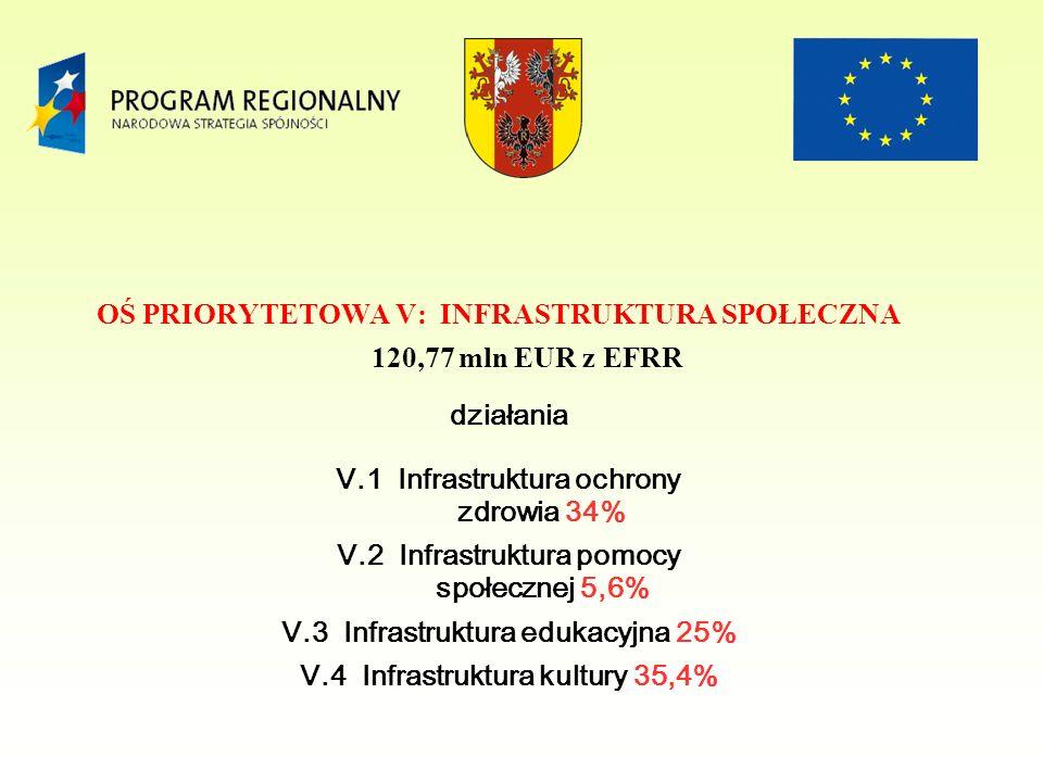 OŚ PRIORYTETOWA V: INFRASTRUKTURA SPOŁECZNA 120,77 mln EUR z EFRR V.1 Infrastruktura ochrony zdrowia 34% V.2 Infrastruktura pomocy społecznej 5,6% V.3 Infrastruktura edukacyjna 25% V.4 Infrastruktura kultury 35,4% działania