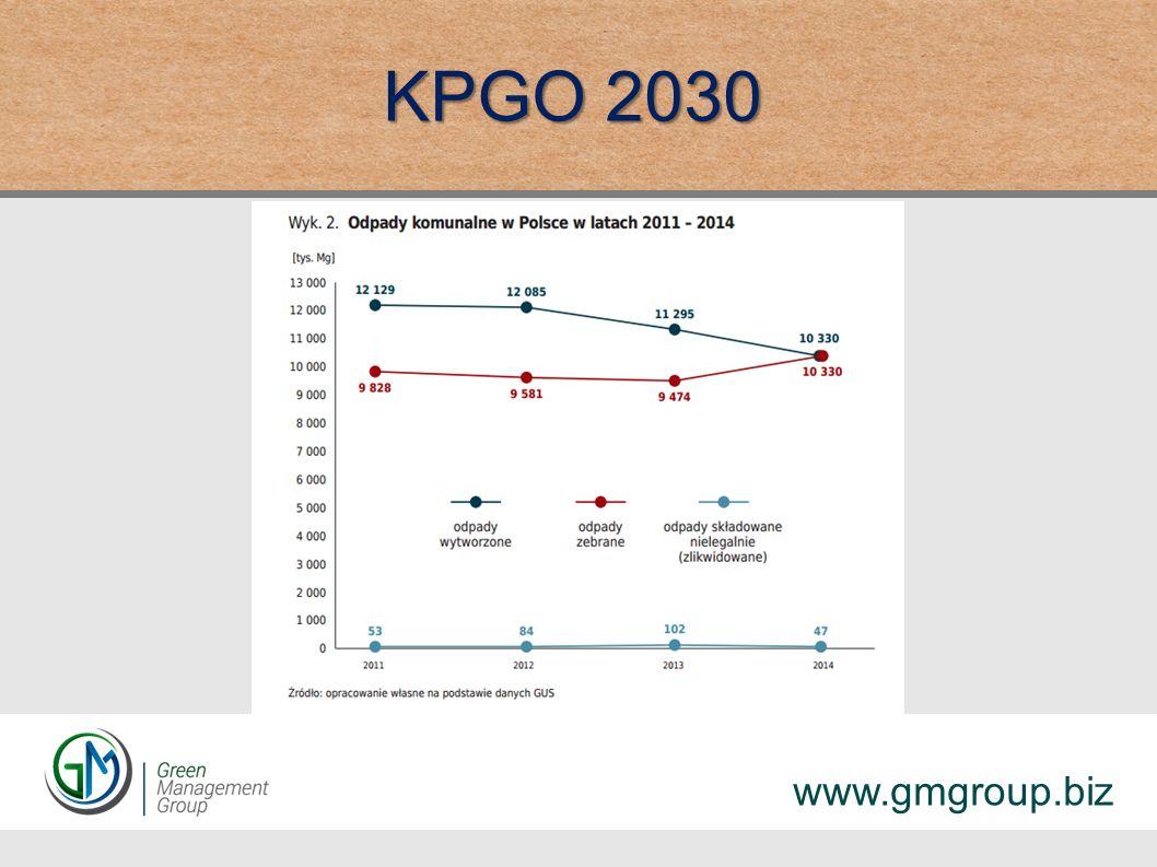KPGO 2030 www.gmgroup.biz
