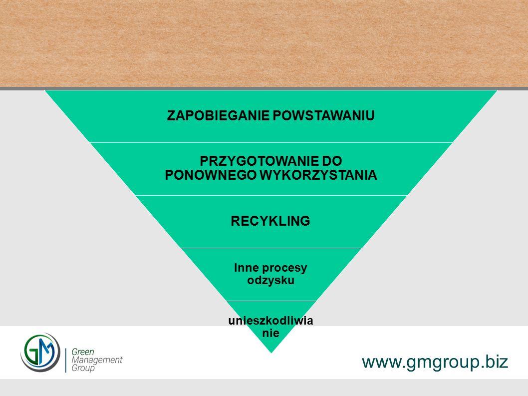 ZAPOBIEGANIE POWSTAWANIU PRZYGOTOWANIE DO PONOWNEGO WYKORZYSTANIA RECYKLING Inne procesy odzysku unieszkodliwia nie www.gmgroup.biz