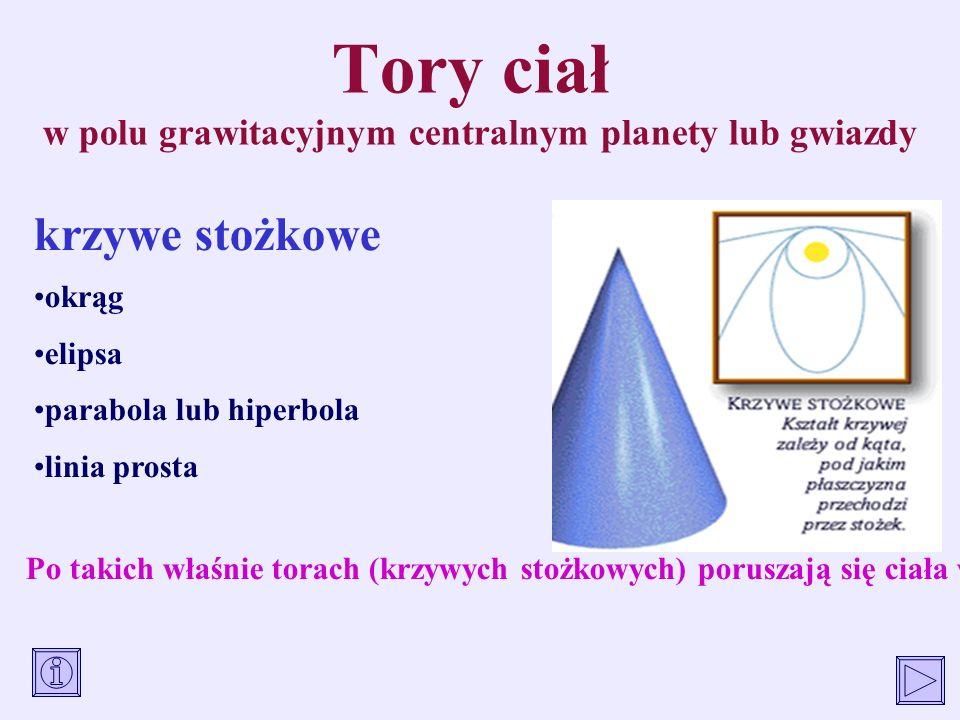 Tory ciał w polu grawitacyjnym centralnym planety lub gwiazdy okrąg elipsa parabola lub hiperbola linia prosta Po takich właśnie torach (krzywych stoż