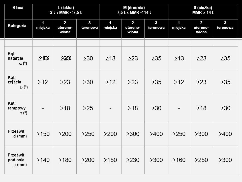 str. 7 KlasaL (lekka) 2 t  MMR  7,5 t M (średnia) 7,5 t  MMR  14 t S (ciężka) MMR  14 t Kategoria 1 miejska 2 utereno- wiona 3 terenowa 1 miejska