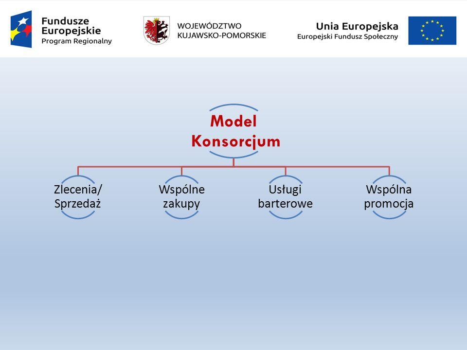 Model Konsorcjum Zlecenia/ Sprzedaż Wspólne zakupy Usługi barterowe Wspólna promocja