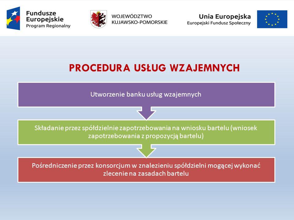 PROCEDURA USŁUG WZAJEMNYCH Pośredniczenie przez konsorcjum w znalezieniu spółdzielni mogącej wykonać zlecenie na zasadach bartelu Składanie przez spółdzielnie zapotrzebowania na wniosku bartelu (wniosek zapotrzebowania z propozycją bartelu) Utworzenie banku usług wzajemnych