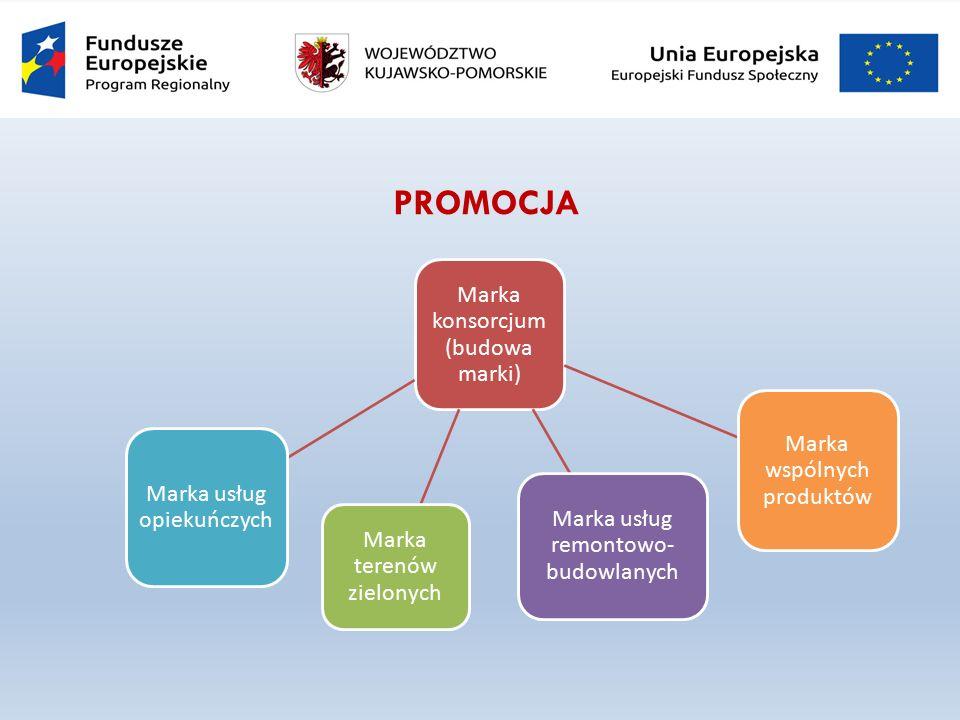PROMOCJA Marka konsorcjum (budowa marki) Marka terenów zielonych Marka usług remontowo- budowlanych Marka usług opiekuńczych Marka wspólnych produktów