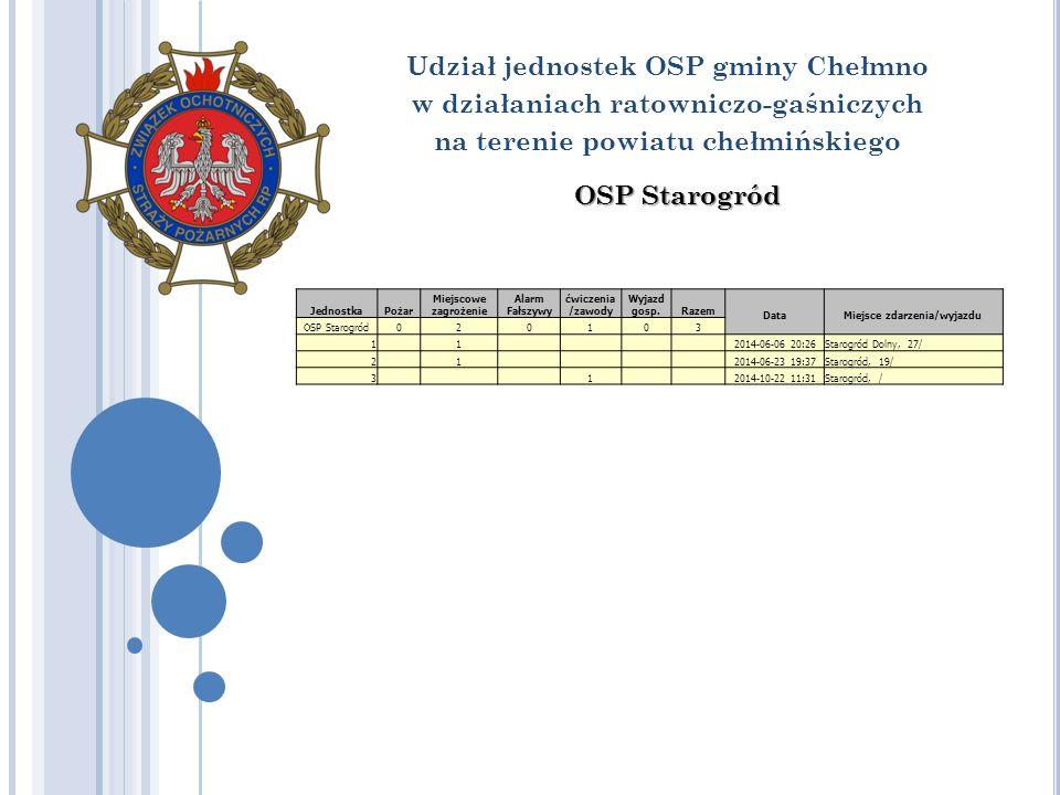 Udział jednostek OSP gminy Chełmno w działaniach ratowniczo-gaśniczych na terenie powiatu chełmińskiego OSP Starogród JednostkaPożar Miejscowe zagrożenie Alarm Fałszywy ćwiczenia /zawody Wyjazd gosp.Razem Data Miejsce zdarzenia/wyjazdu OSP Starogród020103 1 1 2014-06-06 20:26Starogród Dolny, 27/ 2 1 2014-06-23 19:37Starogród, 19/ 3 1 2014-10-22 11:31Starogród, /