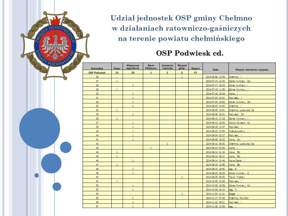 Udział jednostek OSP gminy Chełmno w działaniach ratowniczo-gaśniczych na terenie powiatu chełmińskiego OSP Podwiesk cd.