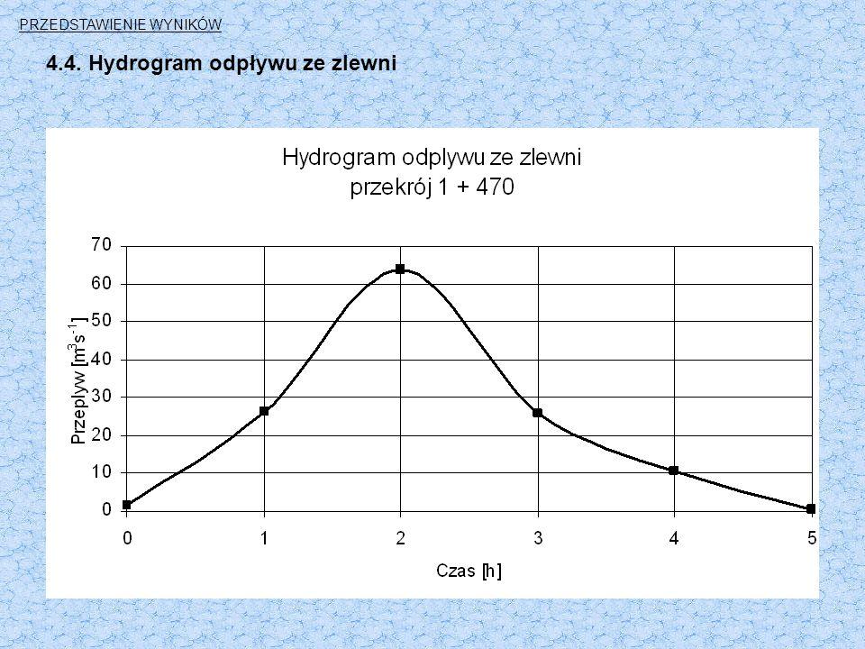 4.4. Hydrogram odpływu ze zlewni PRZEDSTAWIENIE WYNIKÓW
