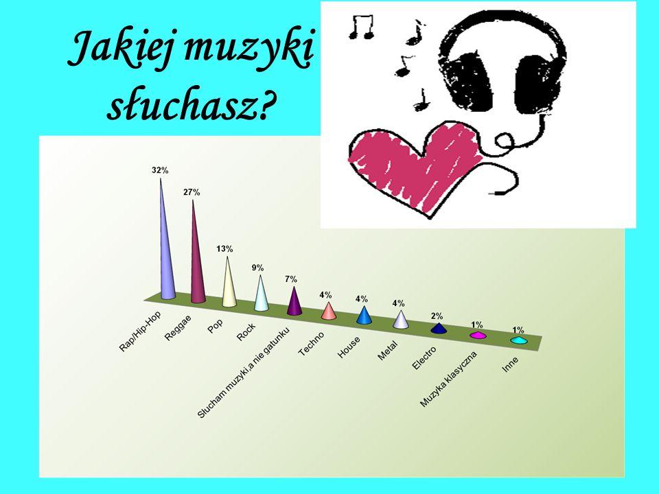Jakiej muzyki słuchasz