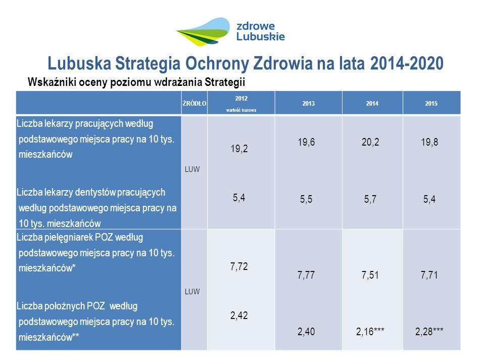 Lubuska Strategia Ochrony Zdrowia na lata 2014-2020 Wskaźniki oceny poziomu wdrażania Strategii ŻRÓDŁO 2012 wartość bazowa 201320142015 Liczba lekarzy pracujących według podstawowego miejsca pracy na 10 tys.