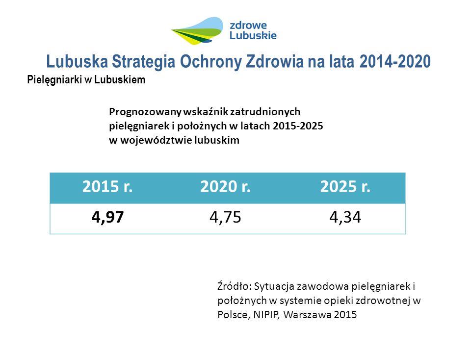 Lubuska Strategia Ochrony Zdrowia na lata 2014-2020 Pielęgniarki w Lubuskiem Prognozowany wskaźnik zatrudnionych pielęgniarek i położnych w latach 2015-2025 w województwie lubuskim 2015 r.2020 r.2025 r.