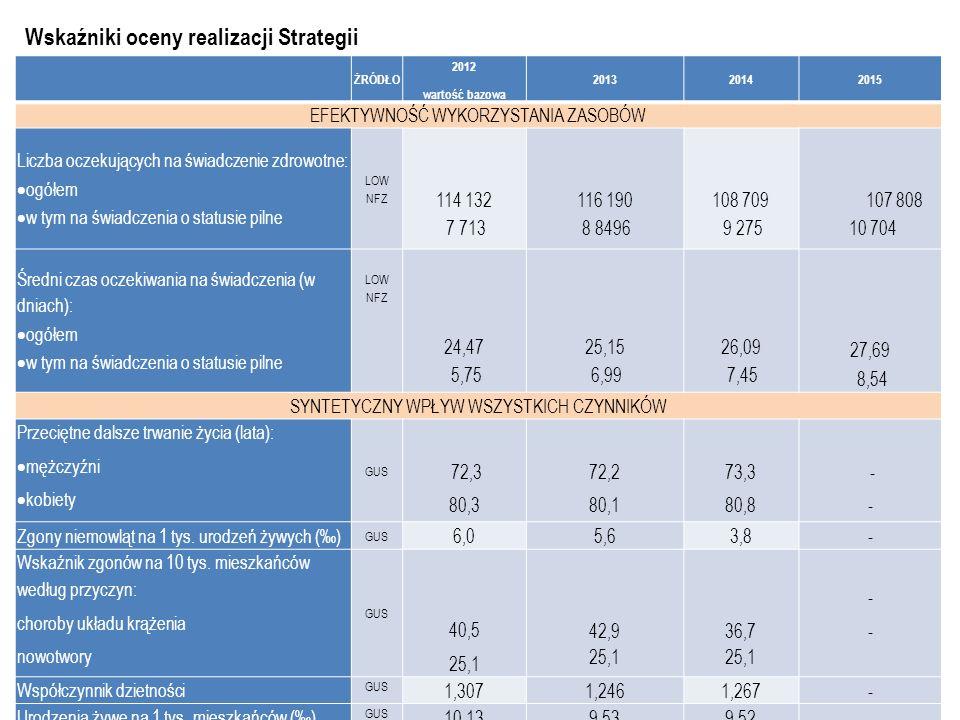 Wskaźniki oceny realizacji Strategii ŻRÓDŁO 2012 wartość bazowa 201320142015 EFEKTYWNOŚĆ WYKORZYSTANIA ZASOBÓW Liczba oczekujących na świadczenie zdrowotne:  ogółem  w tym na świadczenia o statusie pilne LOW NFZ 114 132 7 713 116 190 8 8496 108 709 9 275 107 808 10 704 Średni czas oczekiwania na świadczenia (w dniach):  ogółem  w tym na świadczenia o statusie pilne LOW NFZ 24,47 5,75 25,15 6,99 26,09 7,45 27,69 8,54 SYNTETYCZNY WPŁYW WSZYSTKICH CZYNNIKÓW Przeciętne dalsze trwanie życia (lata):  mężczyźni  kobiety GUS 72,3 80,3 72,2 80,1 73,3 80,8 - Zgony niemowląt na 1 tys.