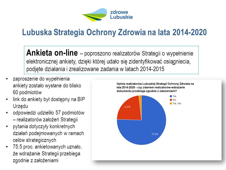 Lubuska Strategia Ochrony Zdrowia na lata 2014-2020 Ankieta on-line – poproszono realizatorów Strategii o wypełnienie elektronicznej ankiety, dzięki której udało się zidentyfikować osiągniecia, podjęte działania i zrealizowane zadania w latach 2014-2015 zaproszenie do wypełnienia ankiety zostało wysłane do blisko 60 podmiotów link do ankiety był dostępny na BIP Urzędu odpowiedzi udzieliło 57 podmiotów – realizatorów założeń Strategii pytania dotyczyły konkretnych działań podejmowanych w ramach celów strategicznych 75,5 proc.