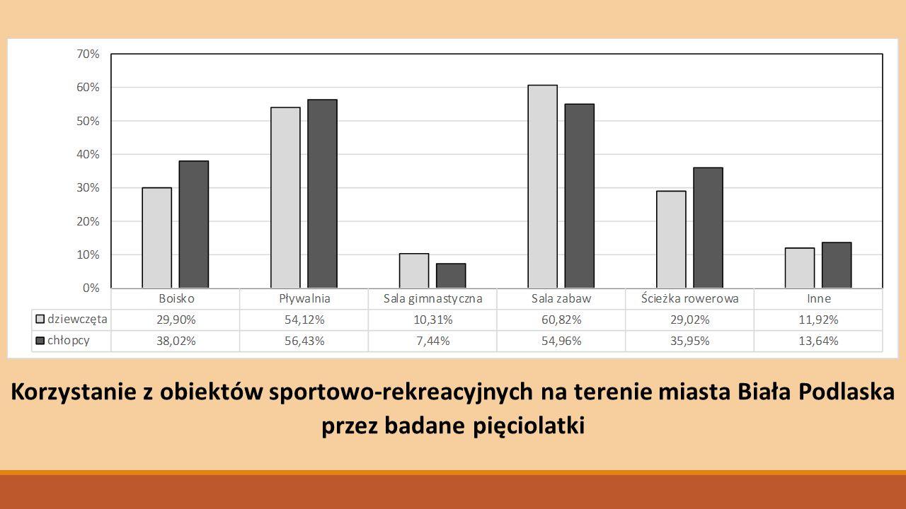 Korzystanie z obiektów sportowo-rekreacyjnych na terenie miasta Biała Podlaska przez badane pięciolatki