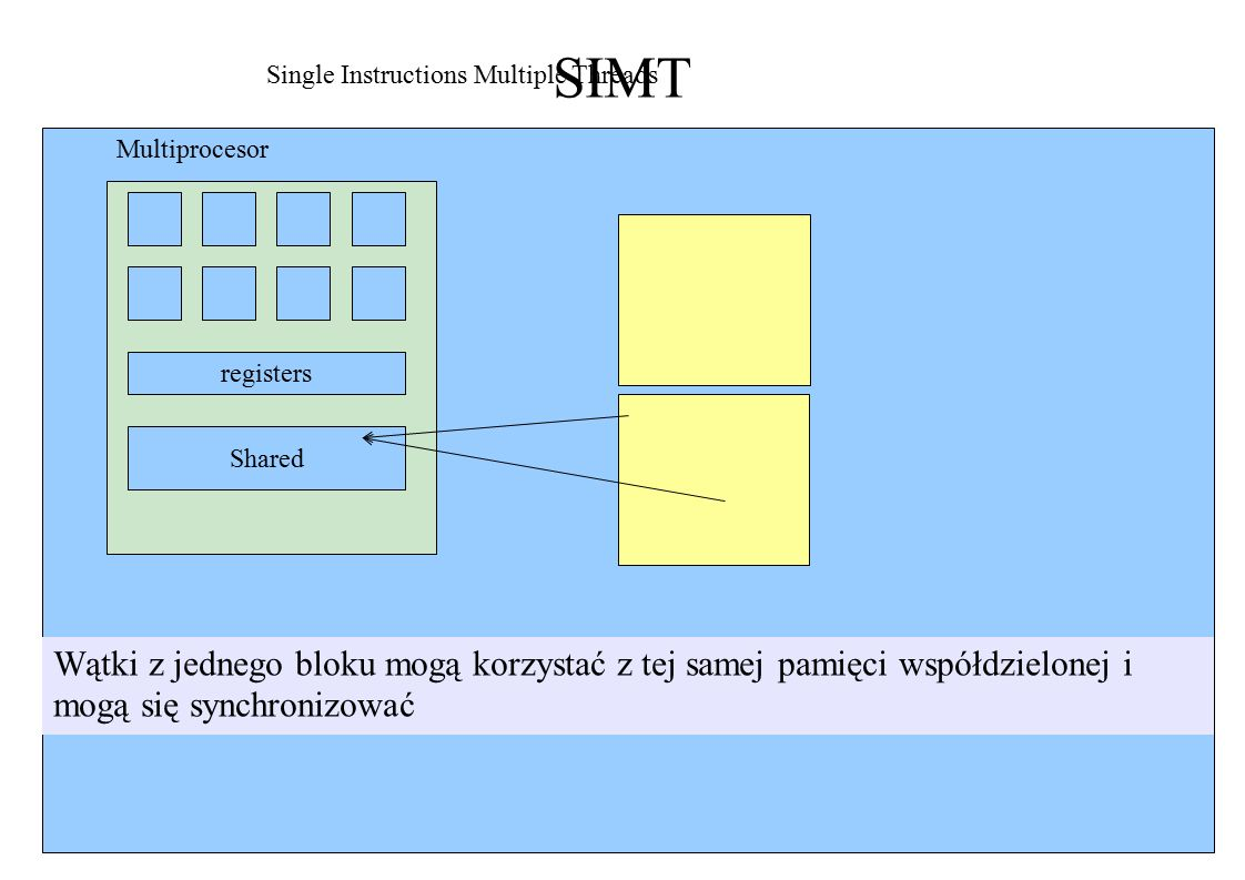 SIMT registers Shared Single Instructions Multiple Threads Multiprocesor Wątki z jednego bloku mogą korzystać z tej samej pamięci współdzielonej i mogą się synchronizować