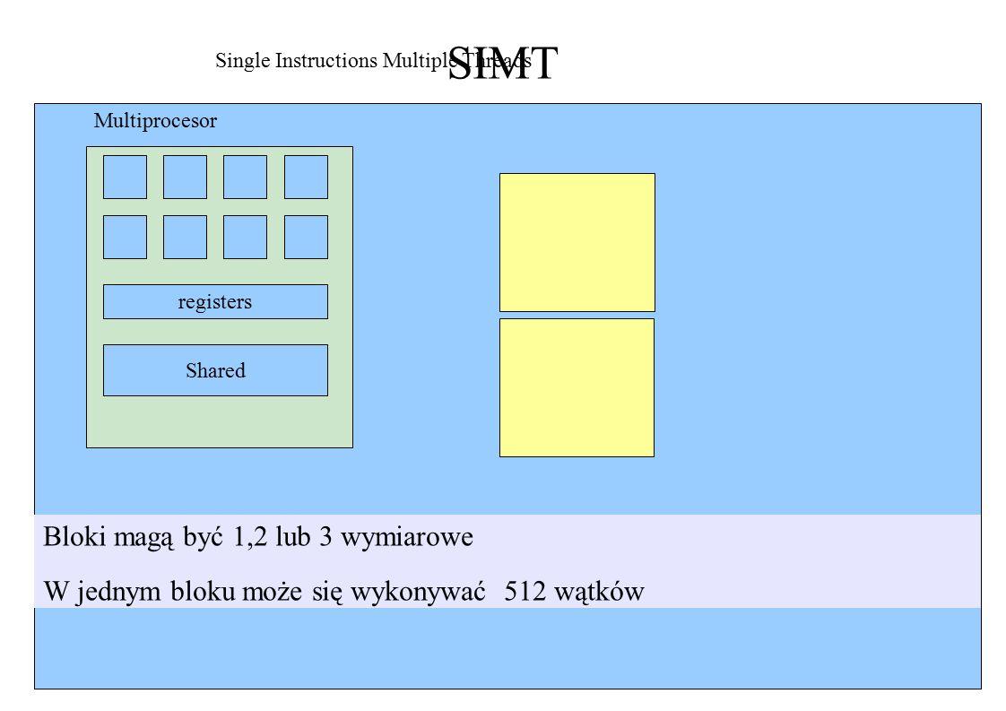 SIMT registers Shared Single Instructions Multiple Threads Multiprocesor Bloki magą być 1,2 lub 3 wymiarowe W jednym bloku może się wykonywać 512 wątków