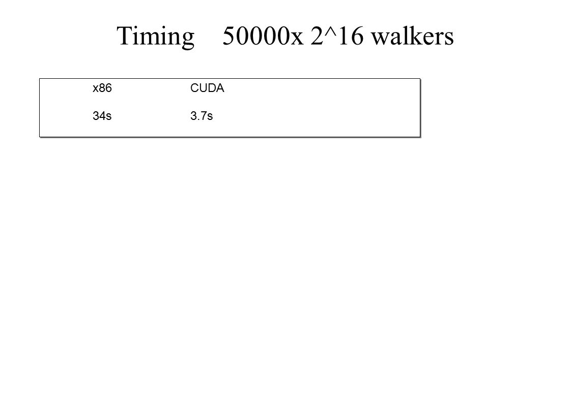 Timing 50000x 2^16 walkers x86 CUDA 34s3.7s x86 CUDA 34s3.7s