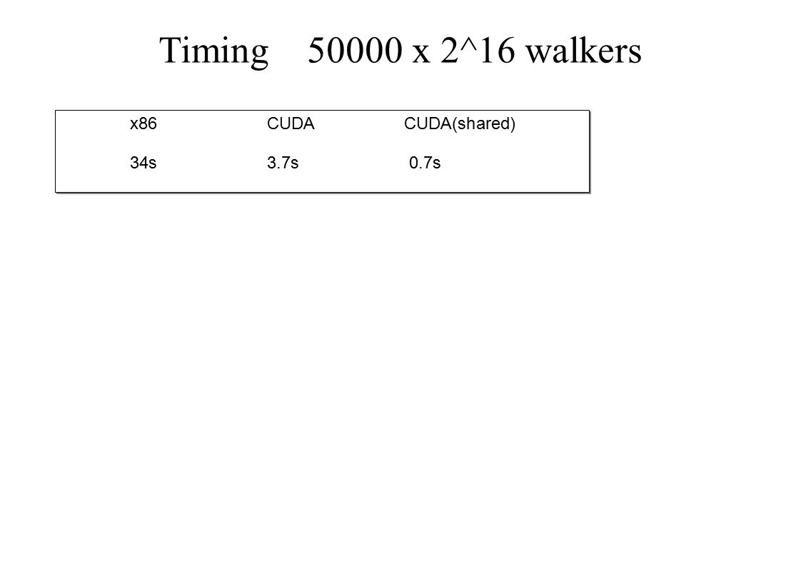 Timing 50000 x 2^16 walkers x86 CUDACUDA(shared) 34s3.7s 0.7s x86 CUDACUDA(shared) 34s3.7s 0.7s