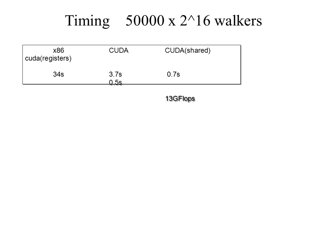 Timing 50000 x 2^16 walkers x86 CUDACUDA(shared) cuda(registers) 34s3.7s 0.7s 0.5s 13GFlops x86 CUDACUDA(shared) cuda(registers) 34s3.7s 0.7s 0.5s 13G