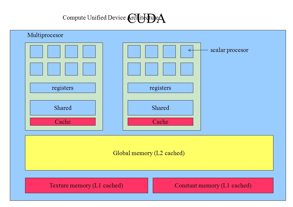 CUDA registers Shared Global memory (L2 cached) Texture memory (L1 cached) registers Shared Compute Unified Device Architecture Multiprocesor scalar procesor Texture cacheCache Constant memory (L1 cached)