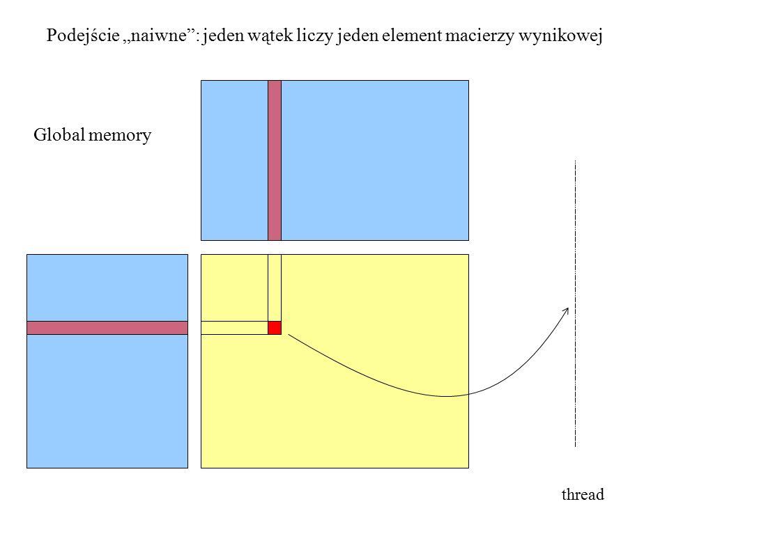 """Podejście """"naiwne : jeden wątek liczy jeden element macierzy wynikowej Global memory thread"""