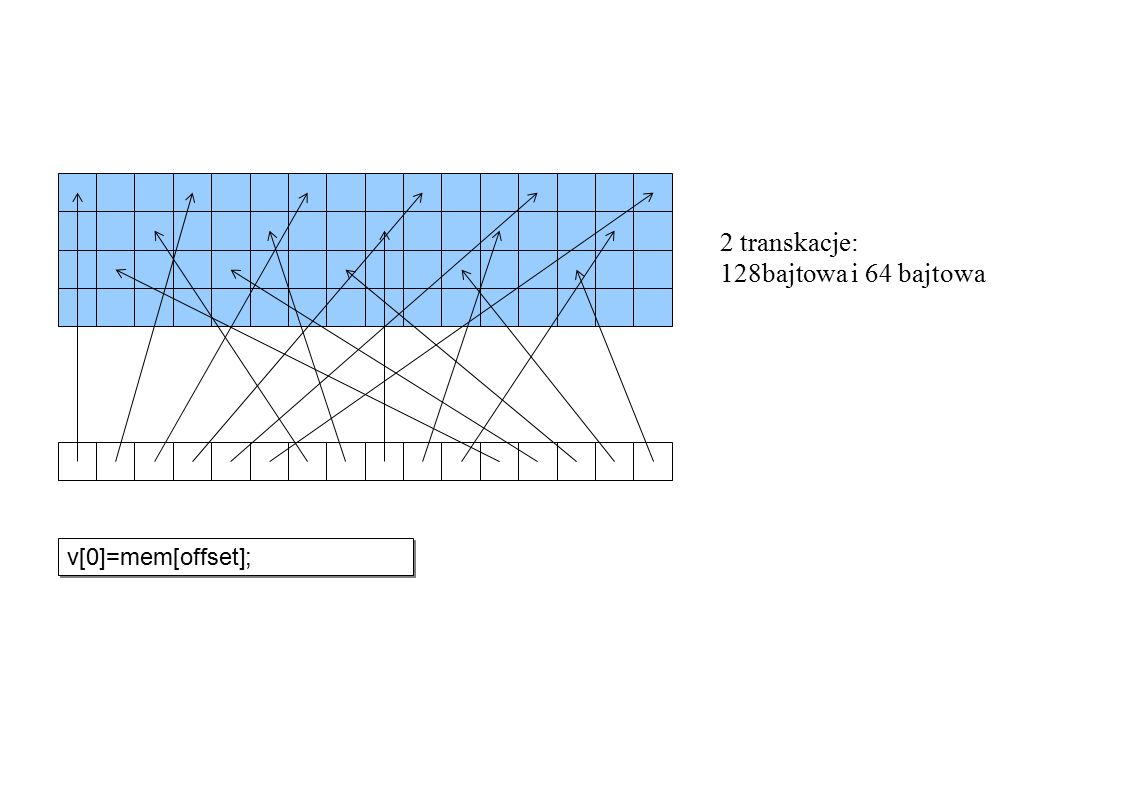 2 transkacje: 128bajtowa i 64 bajtowa v[0]=mem[offset];