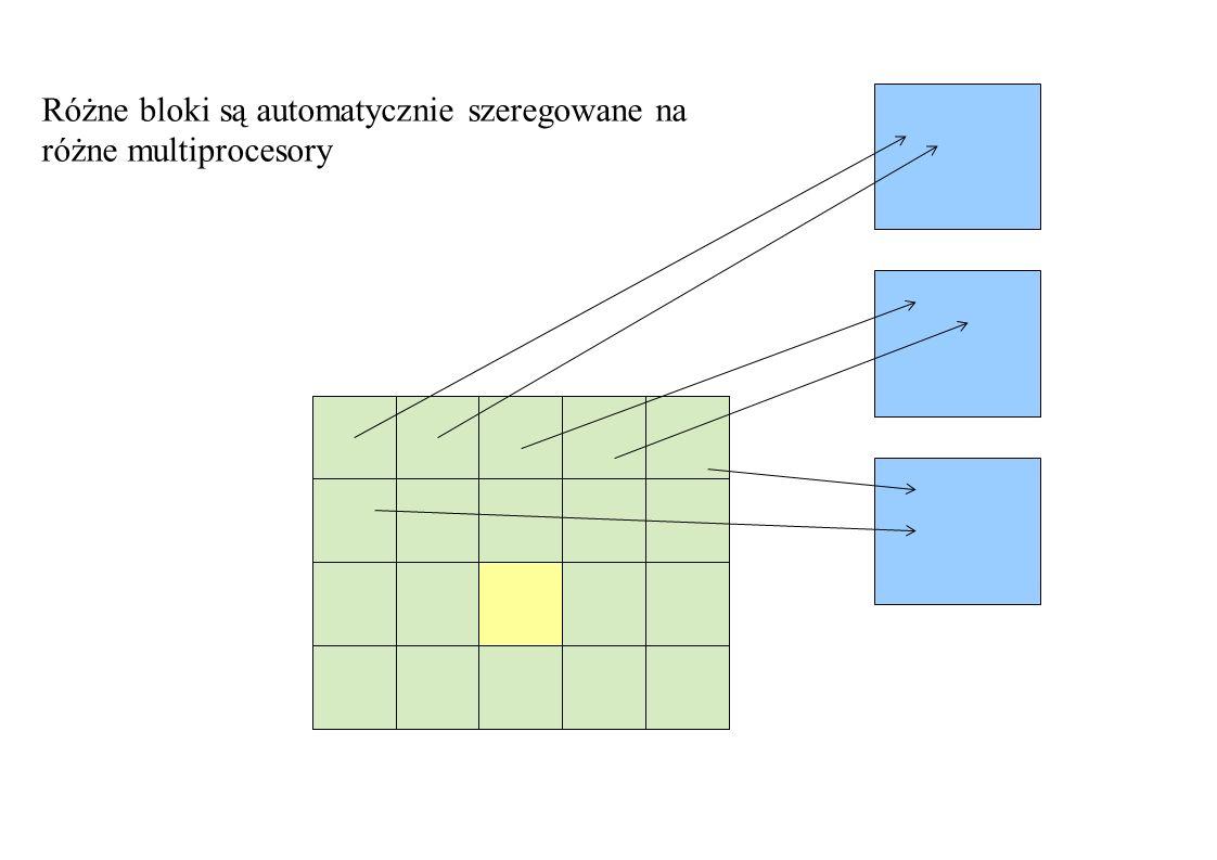 Różne bloki są automatycznie szeregowane na różne multiprocesory