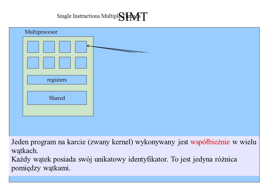 SIMT registers Shared Single Instructions Multiple Threads Multiprocesor Jeden program na karcie (zwany kernel) wykonywany jest współbieżnie w wielu wątkach.
