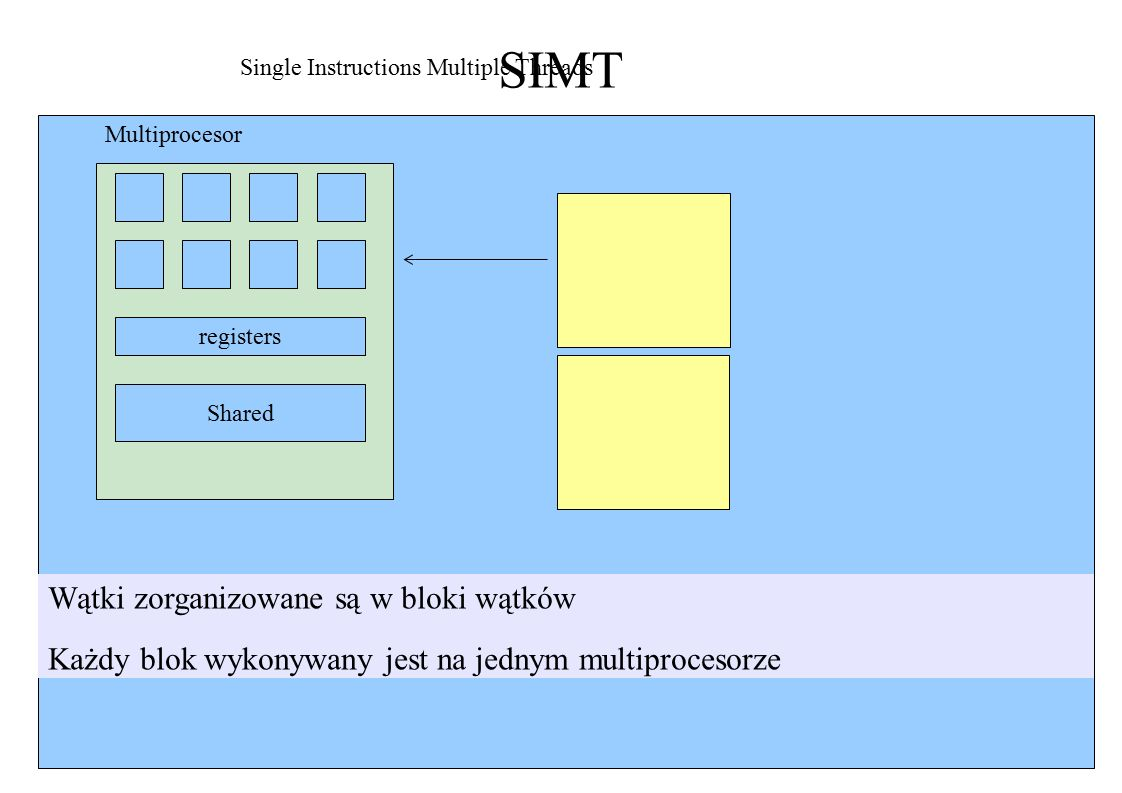 SIMT registers Shared Single Instructions Multiple Threads Multiprocesor Wątki zorganizowane są w bloki wątków Każdy blok wykonywany jest na jednym multiprocesorze