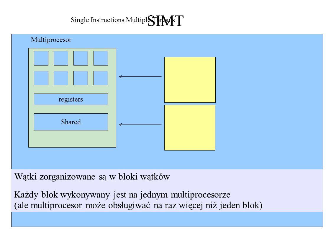 SIMT registers Shared Single Instructions Multiple Threads Multiprocesor Wątki zorganizowane są w bloki wątków Każdy blok wykonywany jest na jednym multiprocesorze (ale multiprocesor może obsługiwać na raz więcej niż jeden blok)