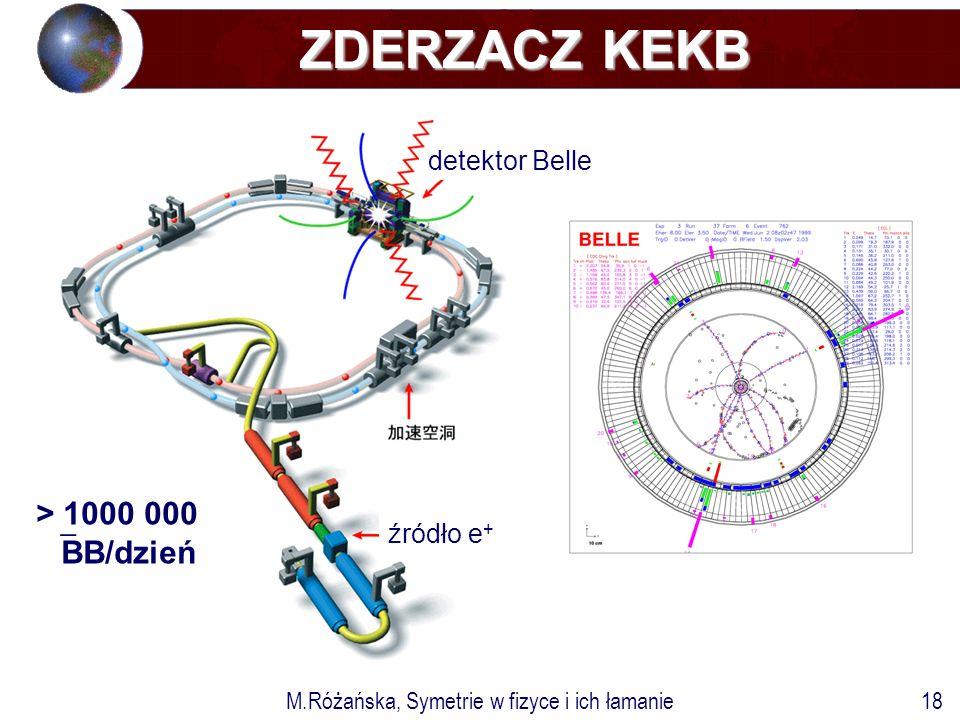 M.Różańska, Symetrie w fizyce i ich łamanie18 źródło e + detektor Belle ZDERZACZ KEKB > 1000 000.