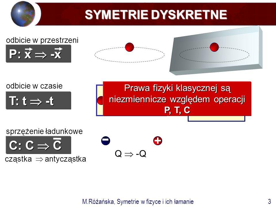M.Różańska, Symetrie w fizyce i ich łamanie3 sprzężenie ładunkowe cząstka  antycząstka SYMETRIE DYSKRETNE odbicie w przestrzeni P: x  -x T: t  -t C: C  C Q  -Q odbicie w czasie + - + - Prawa fizyki klasycznej są niezmiennicze względem operacji P, T, C