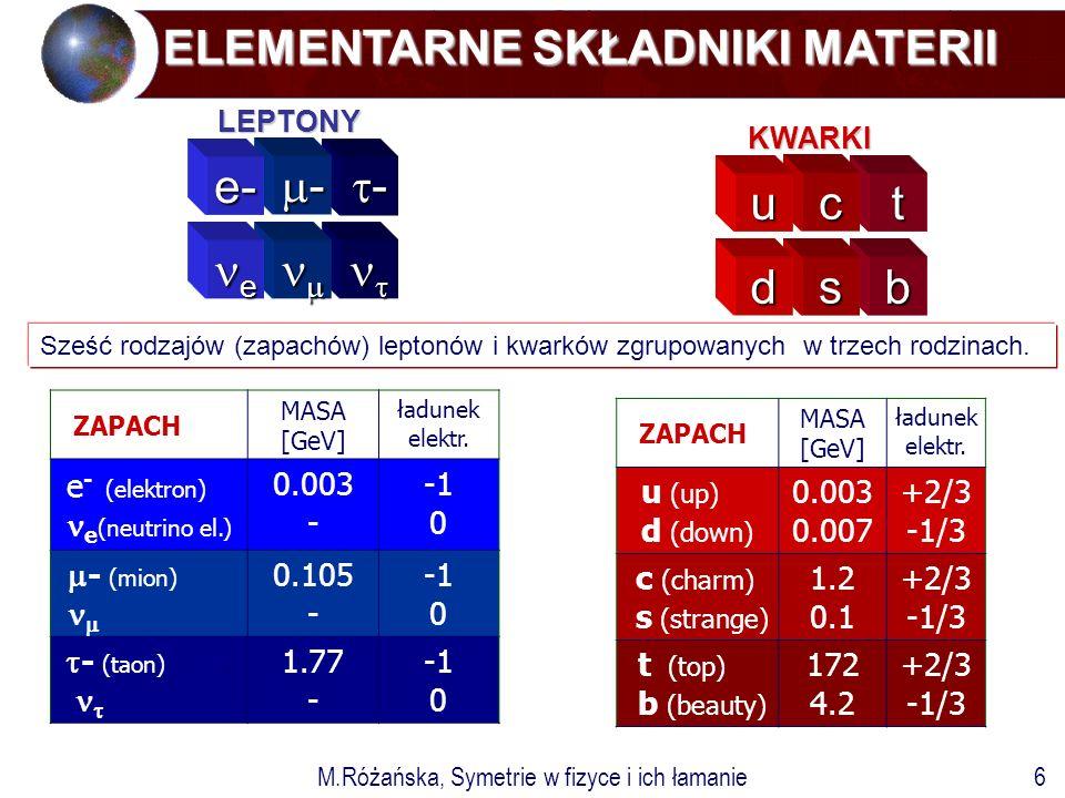 M.Różańska, Symetrie w fizyce i ich łamanie6 ELEMENTARNE SKŁADNIKI MATERII ELEMENTARNE SKŁADNIKI MATERII tcu bsd ---- ---- e-   e KWARKI LEPTONY Sześć rodzajów (zapachów) leptonów i kwarków zgrupowanych w trzech rodzinach.