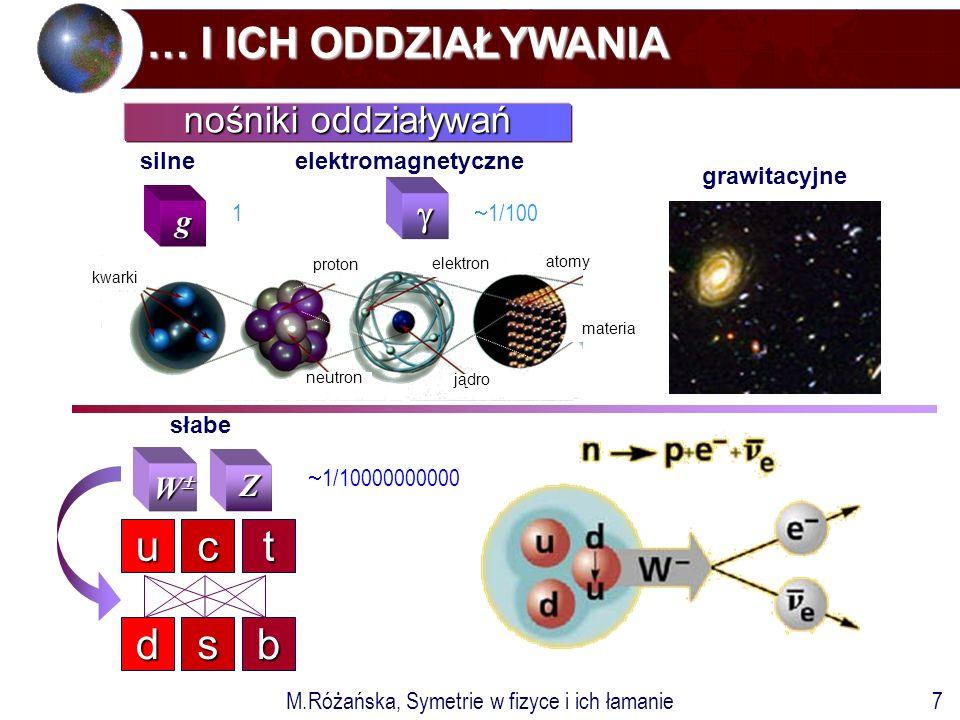 M.Różańska, Symetrie w fizyce i ich łamanie7 … I ICH ODDZIAŁYWANIA … I ICH ODDZIAŁYWANIA  g nośniki oddziaływań silneelektromagnetyczne t c u b s d Z WWWW słabe atomy elektron neutron proton jądro kwarki materia grawitacyjne  1/100 1  1/10000000000