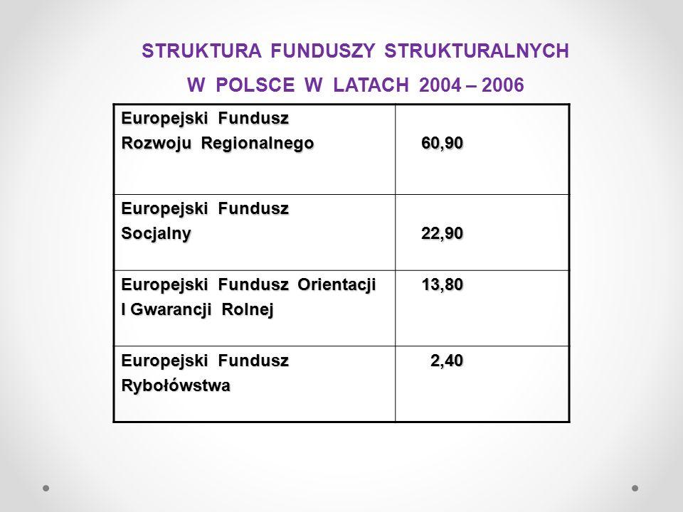 FUNDUSZE UNIJNE W PERSPEKTYWIE FINANSOWEJ 2007 – 2013 W zakresie polityki strukturalnej 1.Europejski Fundusz Rozwoju Regionalnego 2.Europejski Fundusz Społeczny 3.Fundusz Spójności W zakresie Wspólnej Polityki Rolnej 4.