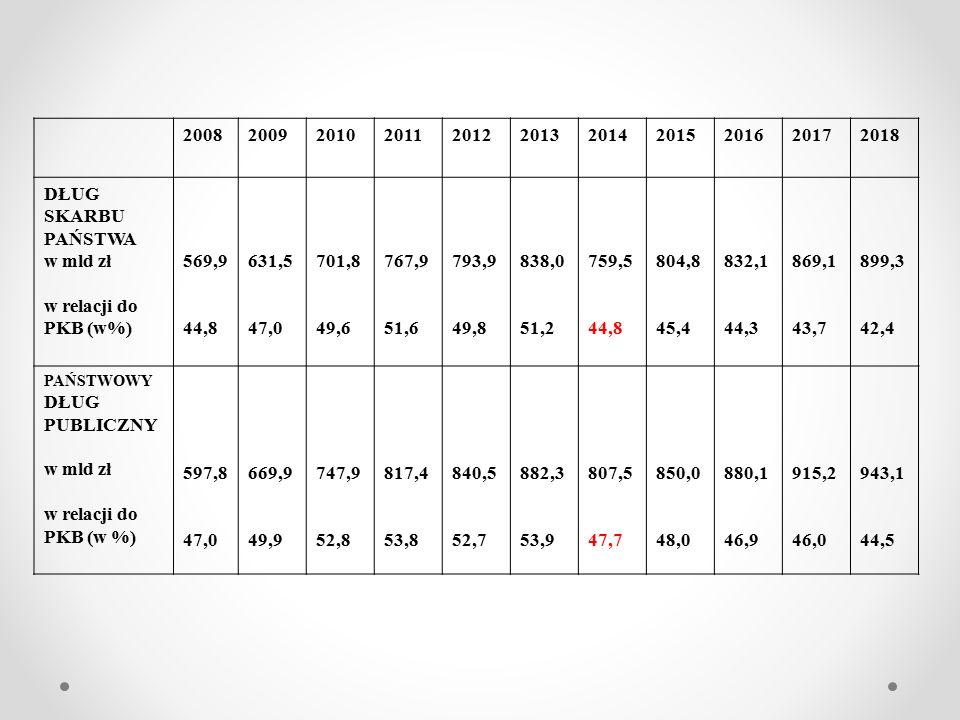 DEFICYT I DŁUG PUBLICZNY W UE w 2010 r Deficyt/nadwyżka w % PKB Dług publiczny w % PKB GRECJA-12,7175,1 WŁOCHY-3,0132,6 PORTUGALIA-4,9129,0 IRLANDIA-7,2123,7 CYPR-5,4111,7 BELGIA-2,6101,5 HISZPANIA-7,193,9 FRANCJA-4,393,5 WLK.