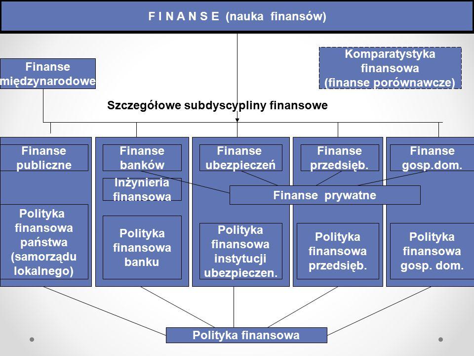 Ustawa o finansach publicznych stanowi, iż finanse publiczne obejmują procesy związane z gromadzeniem środków publicznych oraz ich rozdysponowaniem, a w szczególności: 1/ gromadzenie dochodów i przychodów publicznych, 2/ wydatkowanie środków publicznych, 3/ finansowanie potrzeb pożyczkowych budżetu państwa, 4/ finansowanie potrzeb pożyczkowych budżetu jednostki samorządu terytorialnego, 5/ zaciąganie zobowiązań angażujących środki publiczne, 6/ zarządzanie środkami publicznymi, 7/ zarządzanie długiem publicznym, 8/ rozliczenia z budżetem Unii Europejskiej