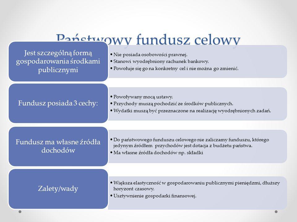 Przykładowe fundusze celowe: Fundusz Gwarancyjnych Świadczeń Pracowniczych Fundusz Ubezpieczeń Społecznych Fundusz Emerytalno Rentowy Rolników Fundusz Kościelny