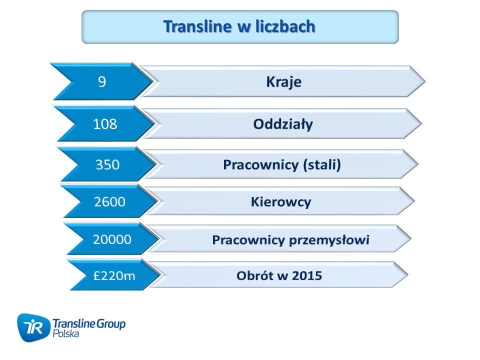 Transline w liczbach