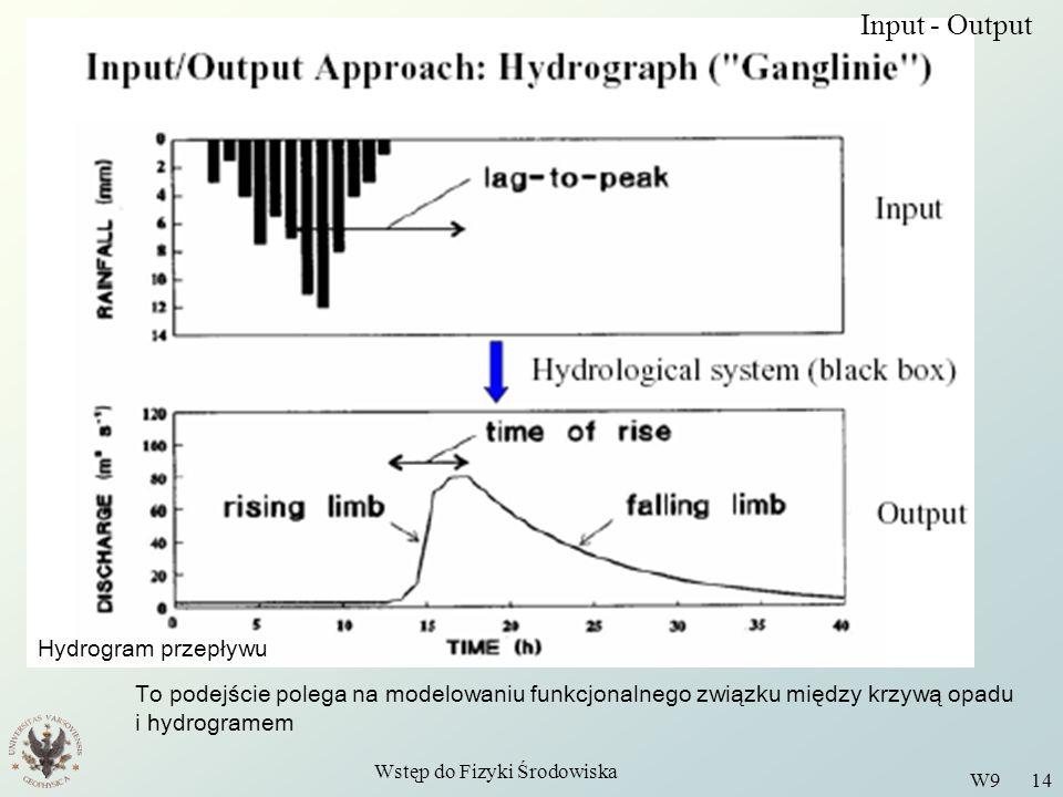 Wstęp do Fizyki Środowiska W9 14 Input - Output To podejście polega na modelowaniu funkcjonalnego związku między krzywą opadu i hydrogramem Hydrogram przepływu