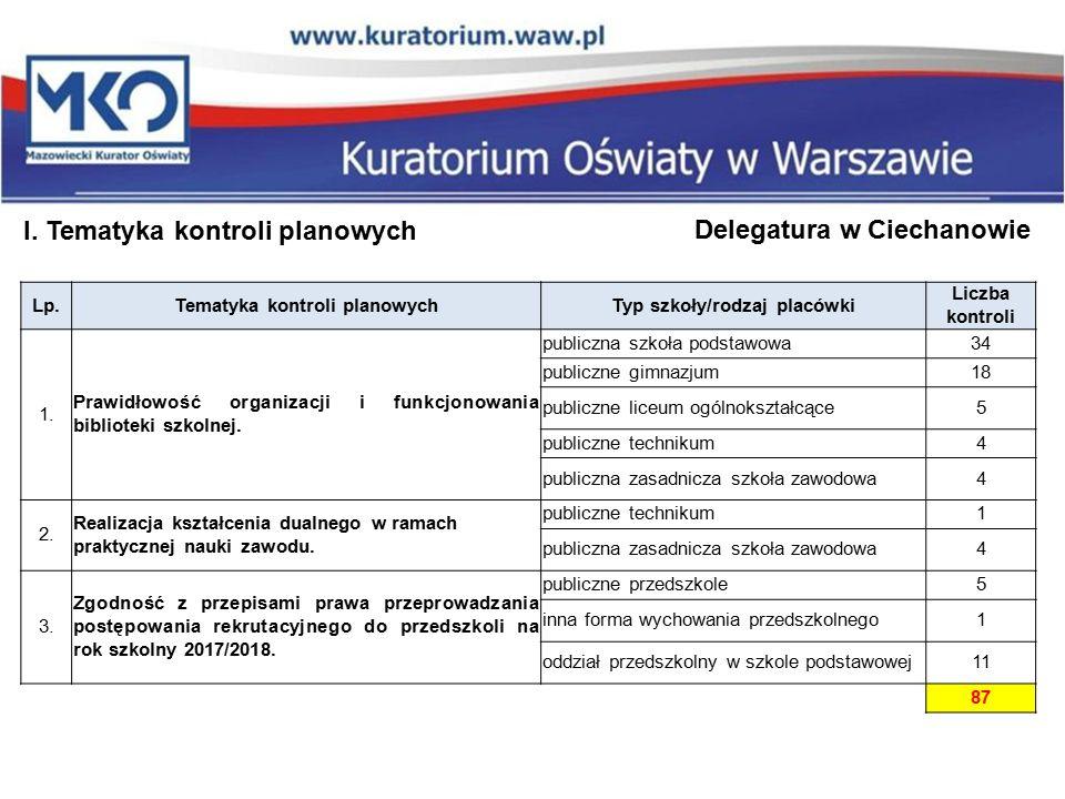 I. Tematyka kontroli planowych Delegatura w Ciechanowie Lp.Tematyka kontroli planowychTyp szkoły/rodzaj placówki Liczba kontroli 1. Prawidłowość organ