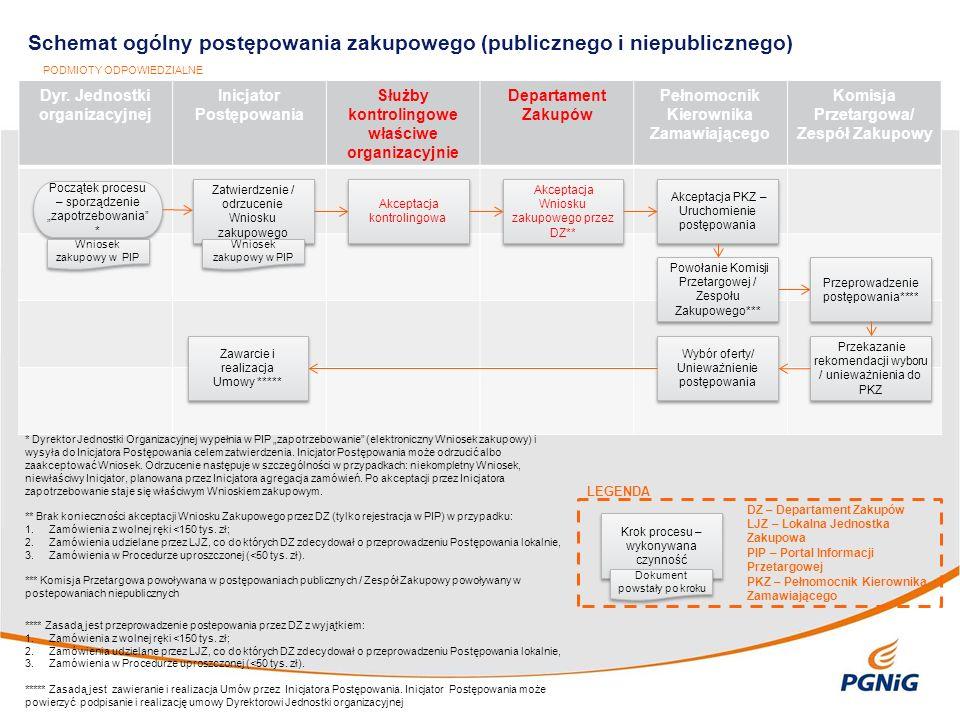 Dyr. Jednostki organizacyjnej Inicjator Postępowania Służby kontrolingowe właściwe organizacyjnie Departament Zakupów Pełnomocnik Kierownika Zamawiają
