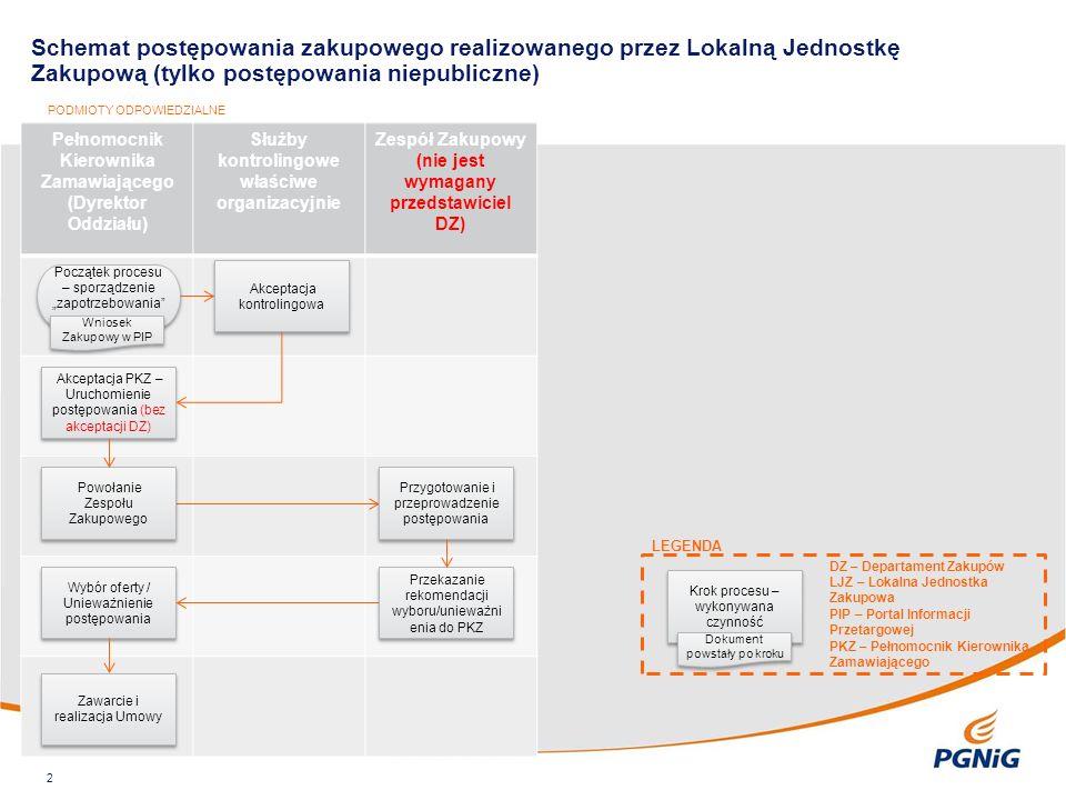 Pełnomocnik Kierownika Zamawiającego (Dyrektor Oddziału) Służby kontrolingowe właściwe organizacyjnie Zespół Zakupowy (nie jest wymagany przedstawicie