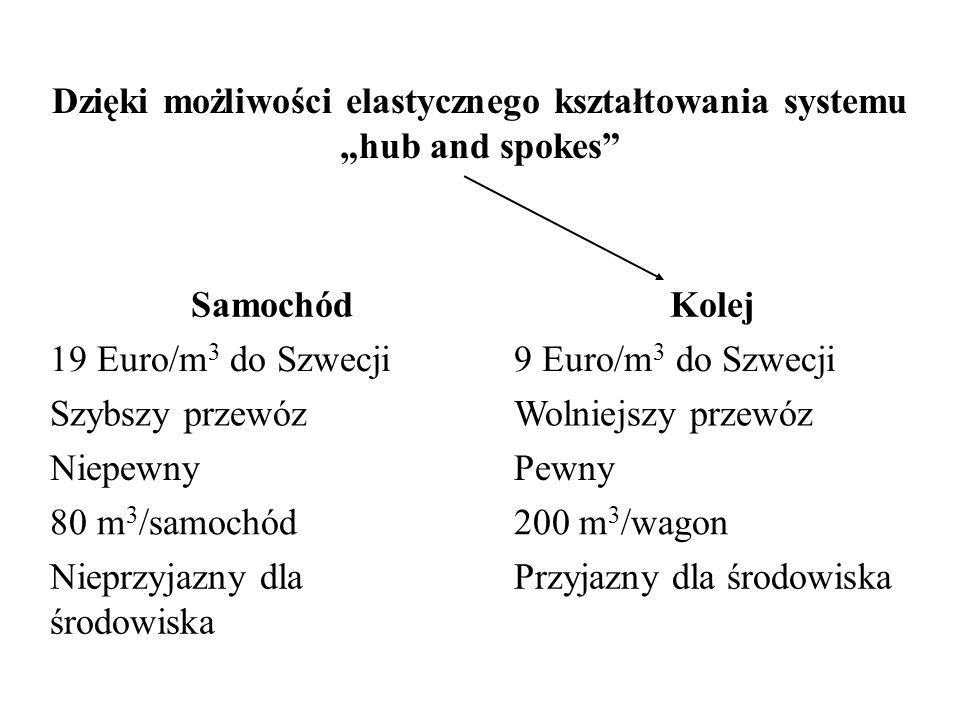"""Dzięki możliwości elastycznego kształtowania systemu """"hub and spokes"""" SamochódKolej 19 Euro/m 3 do Szwecji9 Euro/m 3 do Szwecji Szybszy przewózWolniej"""