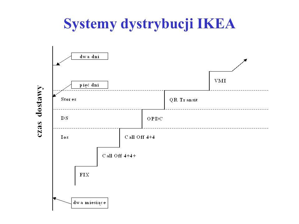Systemy dystrybucji IKEA